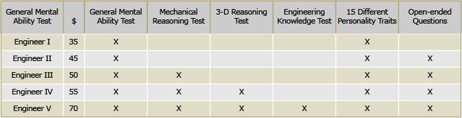 Engineering Pre-Employment Test Comparison