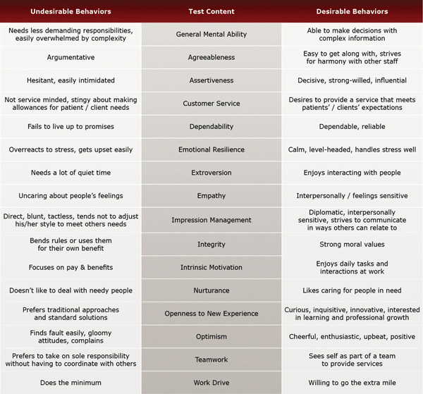 Behaviors Evaluated by Behavioral Health Specialist / Counselor Test