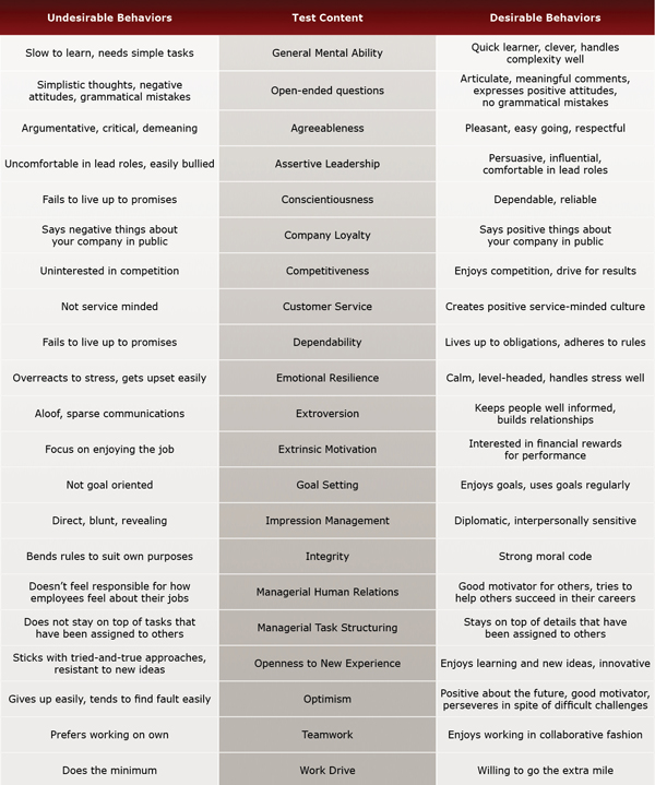 Hotel Manager Test Evaluation Chart