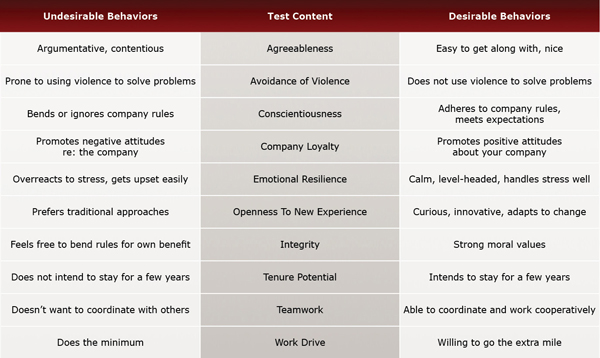 Talents Evaluated by the Manufacturing Production Worker Test - Basic
