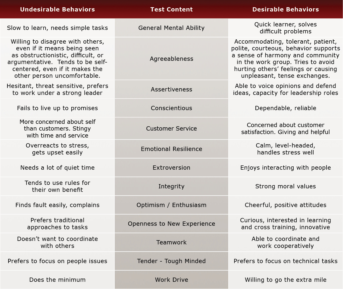Evaluation Chart for Personal Style Assessment II Test