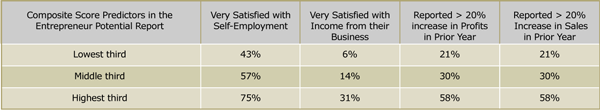 Entrepreneur Potential Test chart