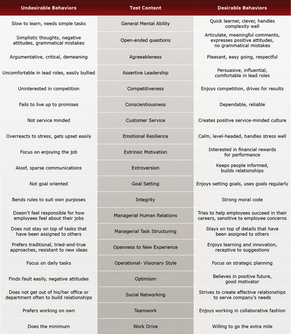 Traits evaluated by Executive Senior Manager I Test