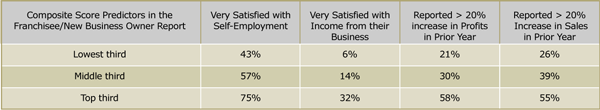 Franchise / New Business Owner Test Evaluation Chart
