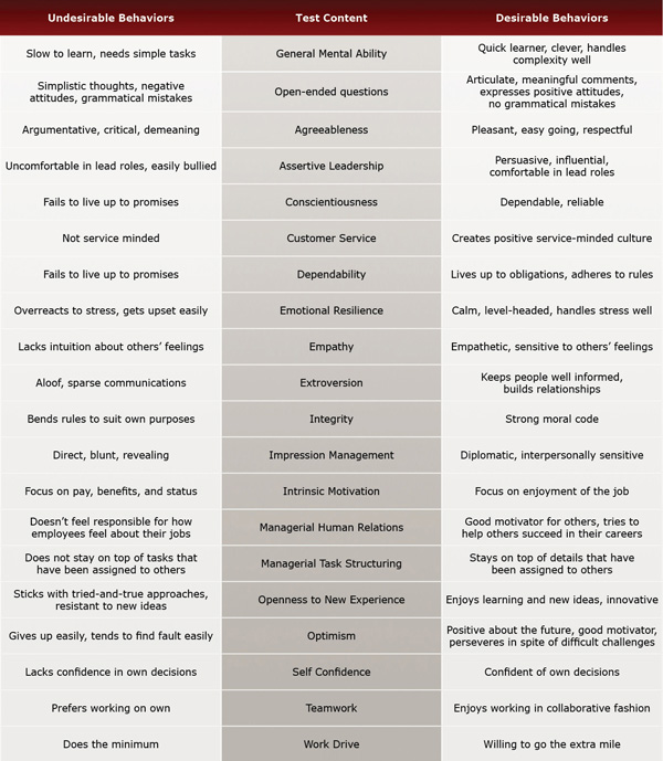 Human Resources Manager Test Evaluation Chart