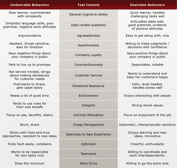 Human Resource Specialist evaluation chart
