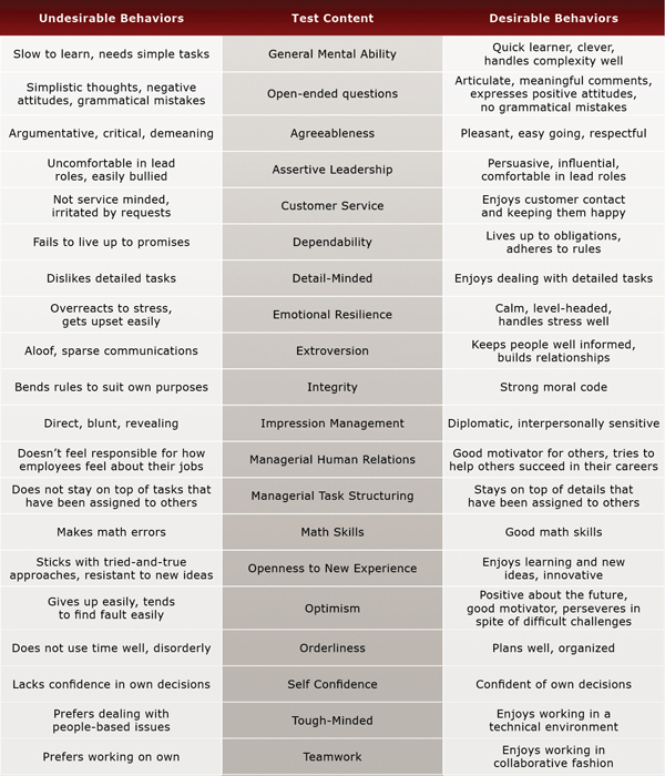 Property Manager Test Evaluation Chart