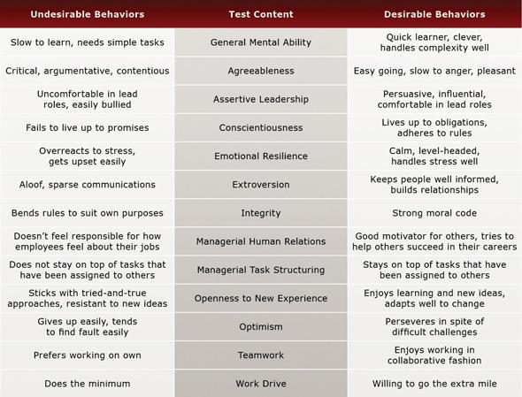 Supervisor Pre-Employment Test Evaluation Chart