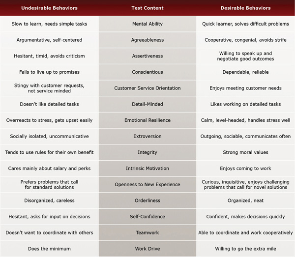 Systems Analyst / Network Administrator Test Evaluation Chart