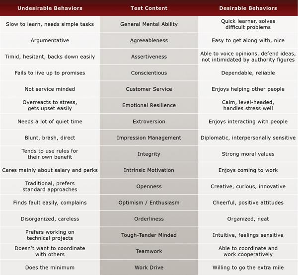 Graphic Designer Pre-Employment Test Evaluation Chart