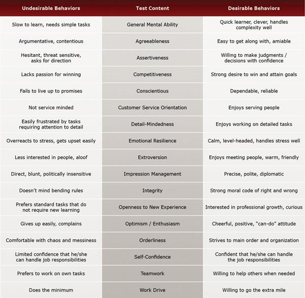Marketing Specialist Test – Marketing Specialist Job Description