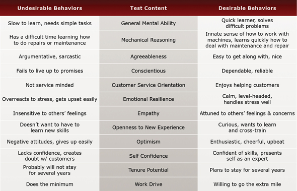 Technical Equipment Support Test Evaluation Chart