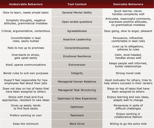 Technical Manager Test Evaluation Chart